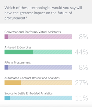 Procurement Technology of the Future Poll