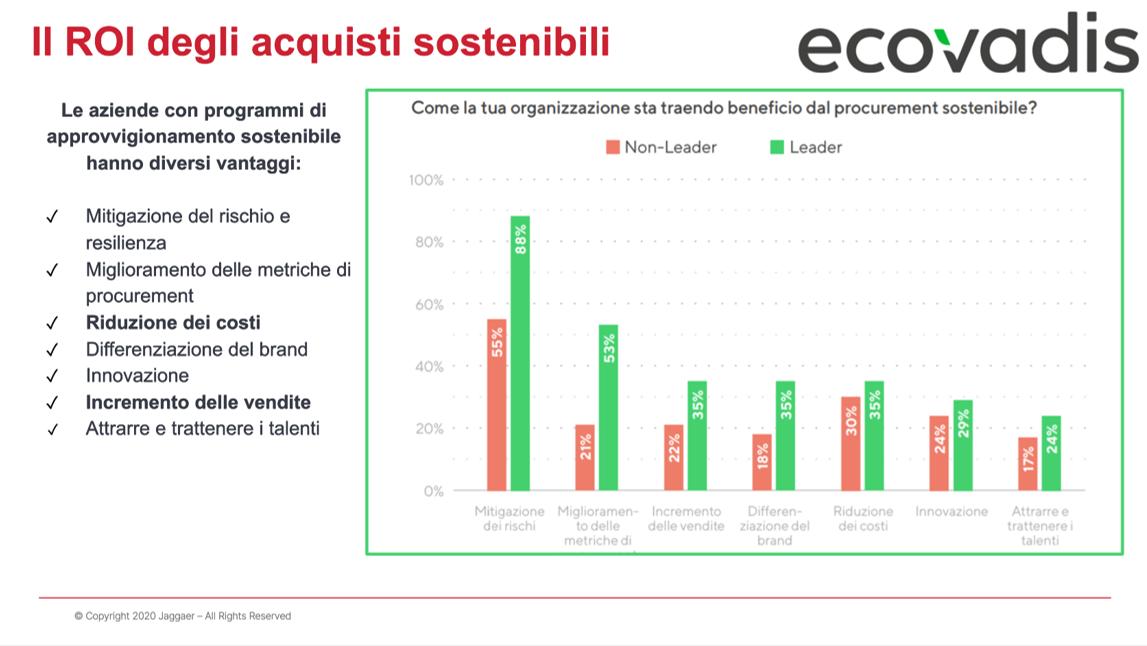 ROI degli acquisti sostenibili