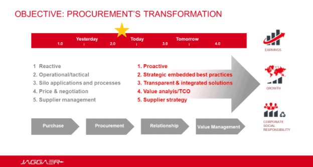Procurement's Transformation