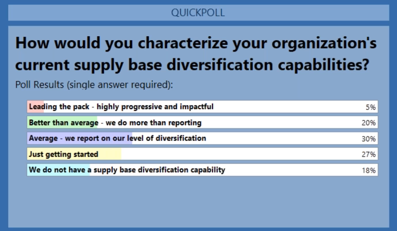 Supplier Diversity Poll