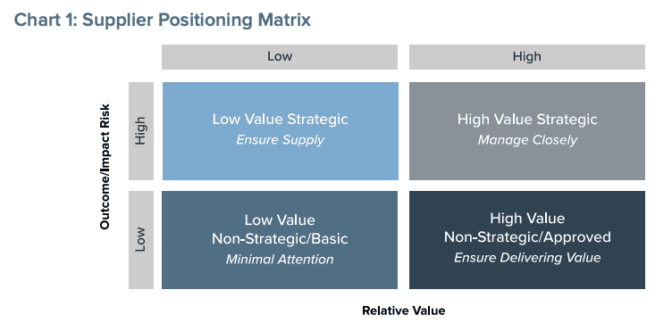 Supplier Positioning Matrix
