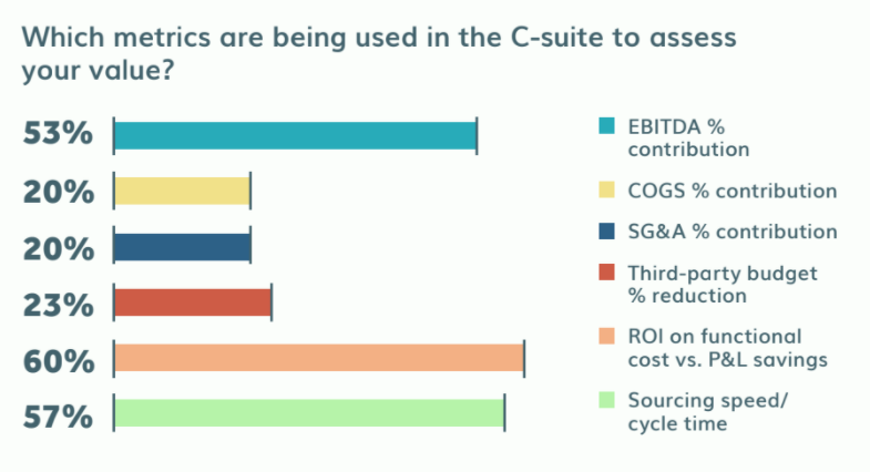 Graphic representing C-suite metrics