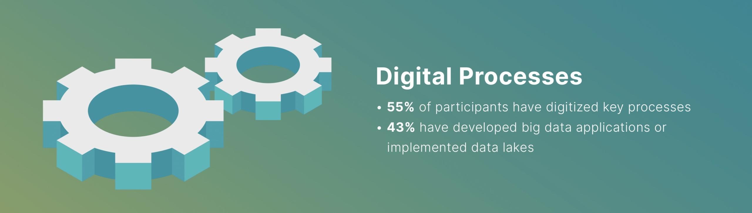 Digital Processess