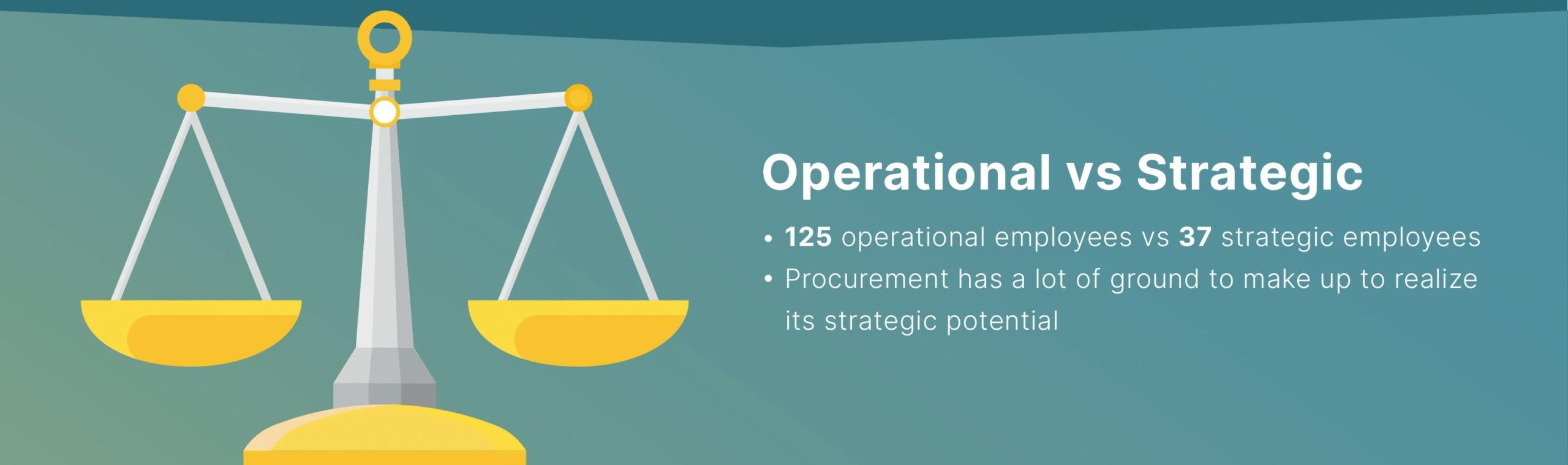 Operational vs Strategic