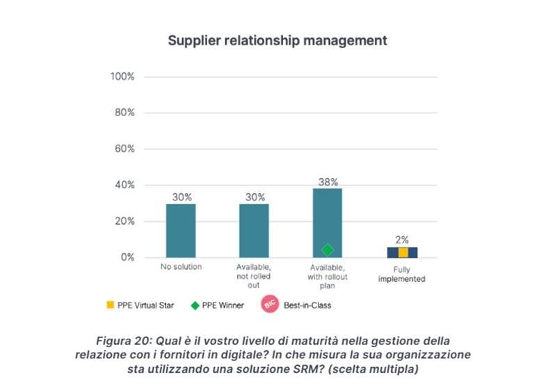 Grafico-Adozione_Soluzioni-SRM