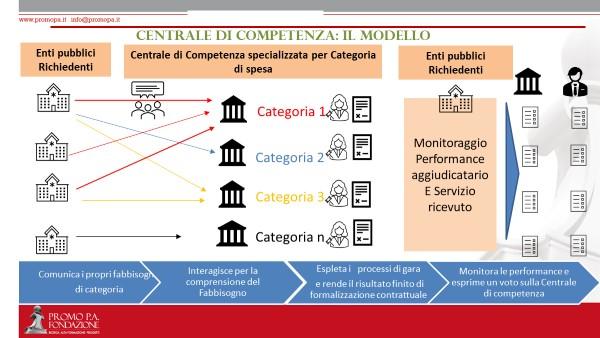 nuova ricerca di PromoPA e JAGGAER spesa pubblica nel triennio 2017/2019
